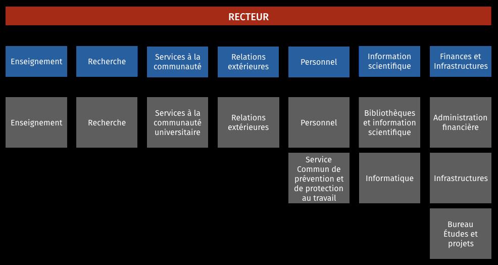 7 vice-rectorats réalignés sur les départements de l'administration centrale.